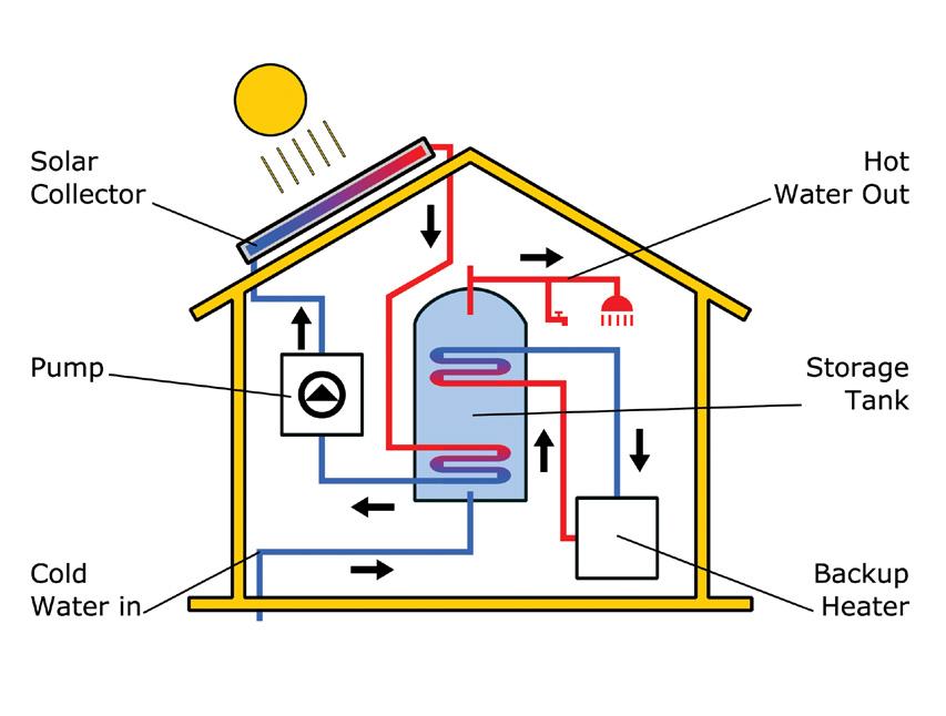 Solar Thermal Diagram / Solar Thermal Heating System
